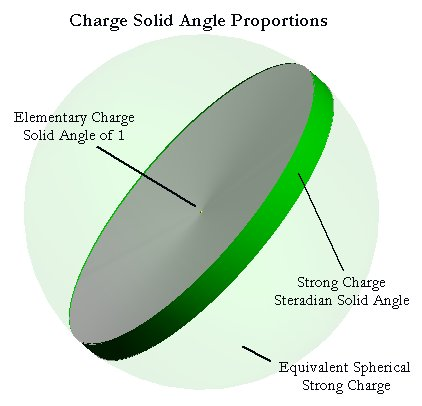 solid angles charge